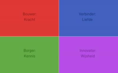 Core Values Index: kernwaarden