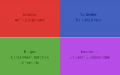 Core Values Index: bijdrage aan het team